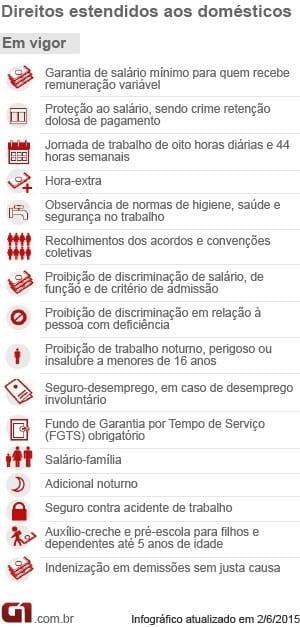 Como contratar uma Empregada Doméstica - infográfico com os direitos vigentes na PEC das Domésticas
