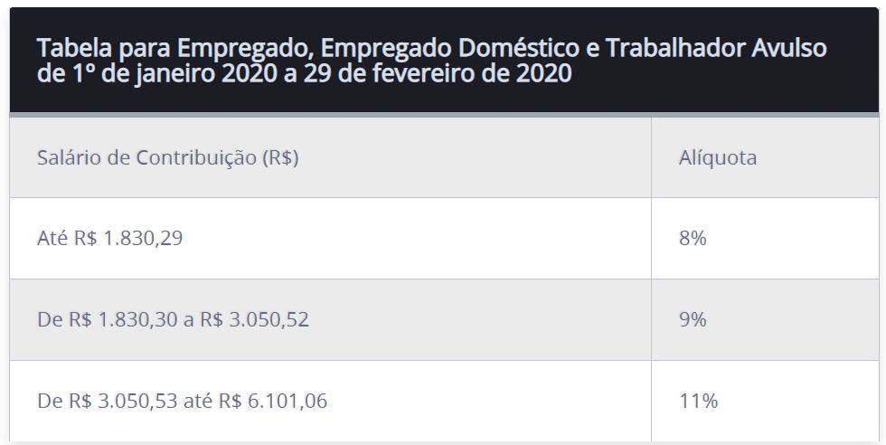 Novas alíquotas da tabela de INSS 2020